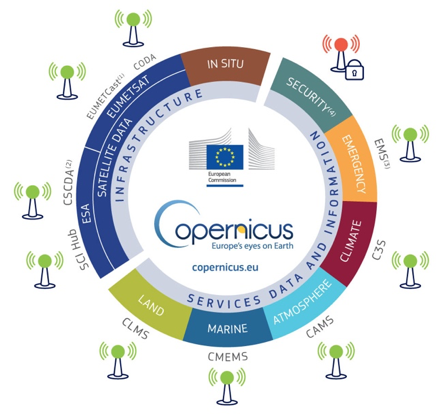 Beneficios del programa europeo copernicus para mejorar la resiliciencia al cambio climático, incrementar el rendimiento de la energías renovables, la agricultura o las respuestas frente a desastres naturales .